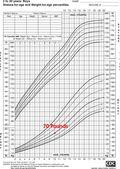 20110515 growth chart